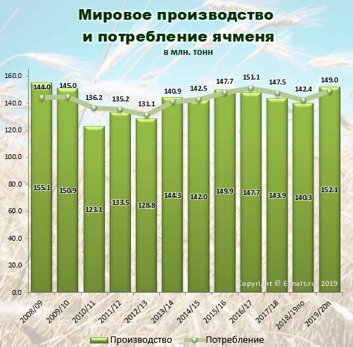Мировое производство и потребление ячменя в 2008-2020(п) гг.
