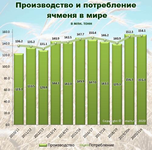 Производство и потребление ячменя в мире в 2010-2021(п) гг.