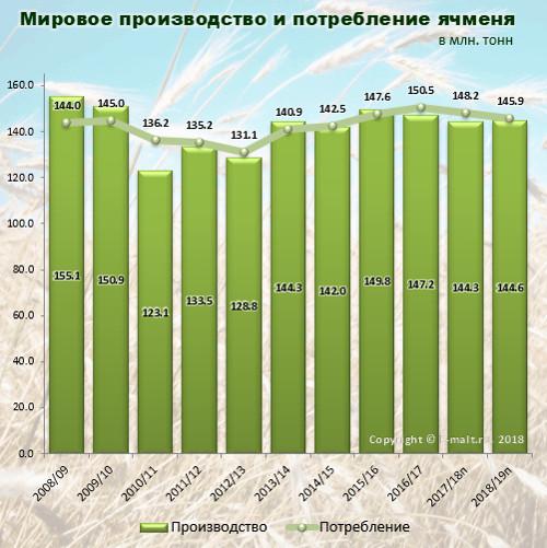 Мировое производство и потребление ячменя в 2008-2019(п) гг.