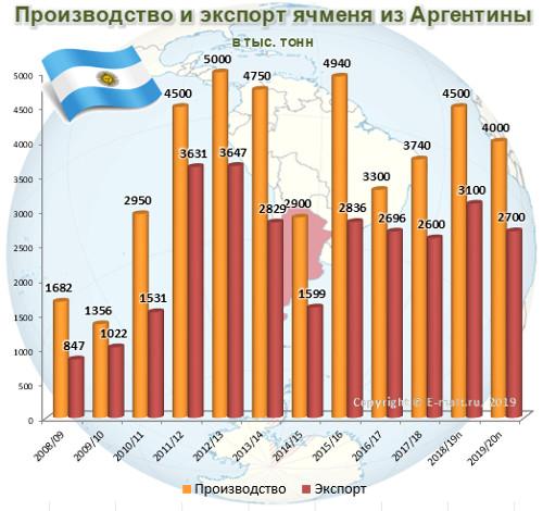 Производство и экспорт ячменя из Аргентины в 2008-2020(п) гг.