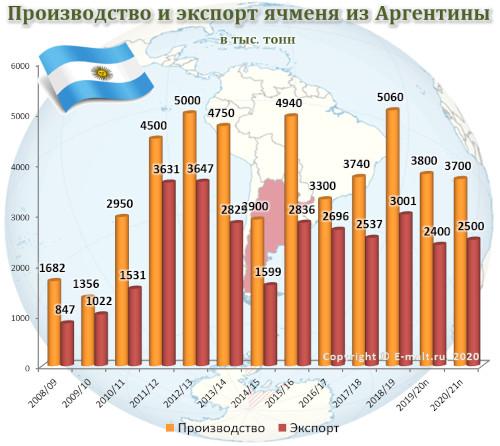 Производство и экспорт ячменя из Аргентины в 2008-2021(п) гг.