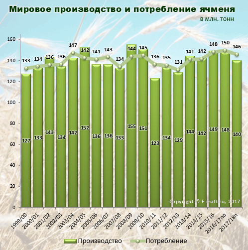 Мировое производство и потребление ячменя в 1999-2018(п) гг.