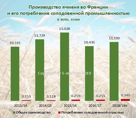 Производство ячменя во Франции и его потребление солодовенной промышленностью в 2013-2019(п) гг.