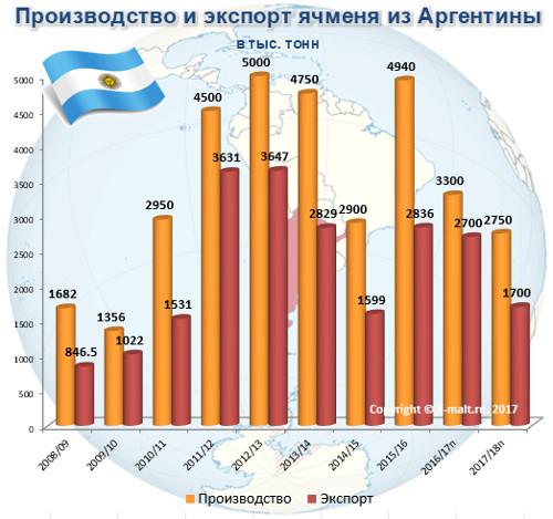 Производство и экспорт ячменя из Аргентины в 2008-2018(п) гг.