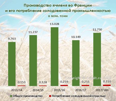 Производство ячменя во Франции и его потребление солодовенной промышленностью в 2013-2018(п) гг.
