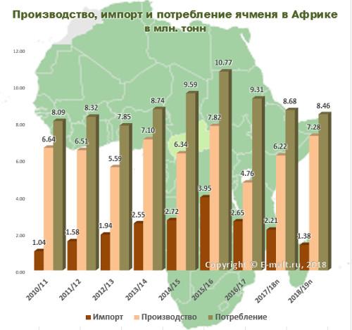 Производство, импорт и потребление ячменя в Африке 2010-2019(п) гг.