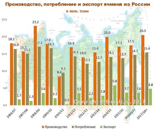 Производство, потребление и экспорт ячменя из России в 2006-2018(п) гг.