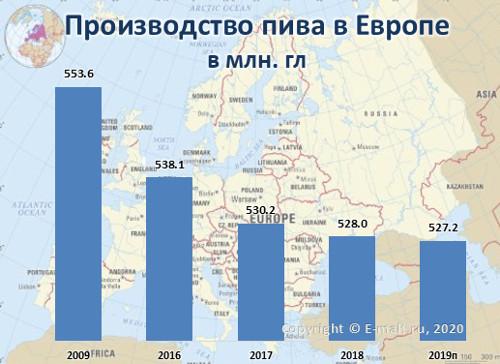 Производство пива в Европе в 2009-2019(п) гг.