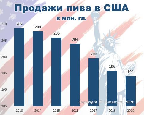 Продажи пива в США в 2013-2019(пo) гг.