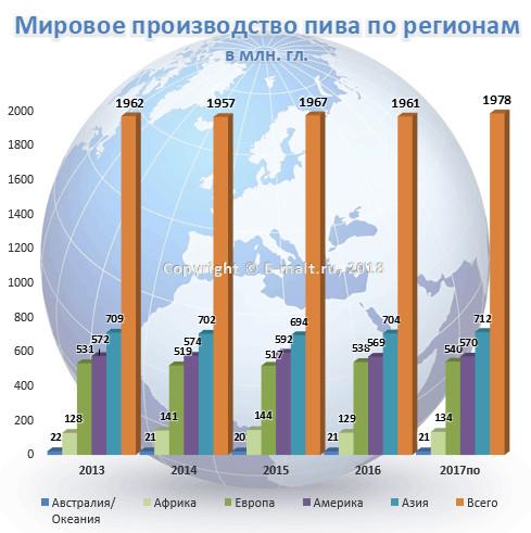 Мировое производство пива по регионам в 2003 - 2017(по) гг.