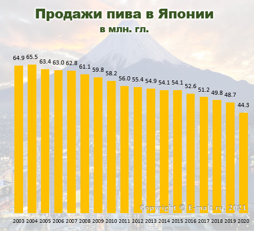 Продажи пива в Японии в 2003 - 2020 гг.