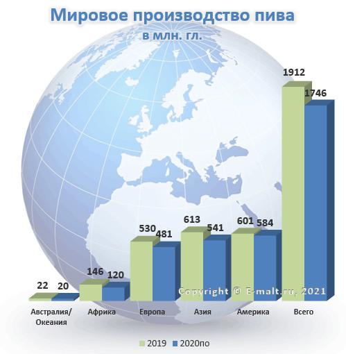 Мировое производство пива по регионам в 2019 - 2020(по) гг.
