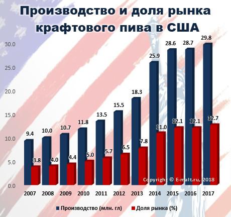 Производство и доля рынка крафтового пива в США в 2007 - 2017 гг.