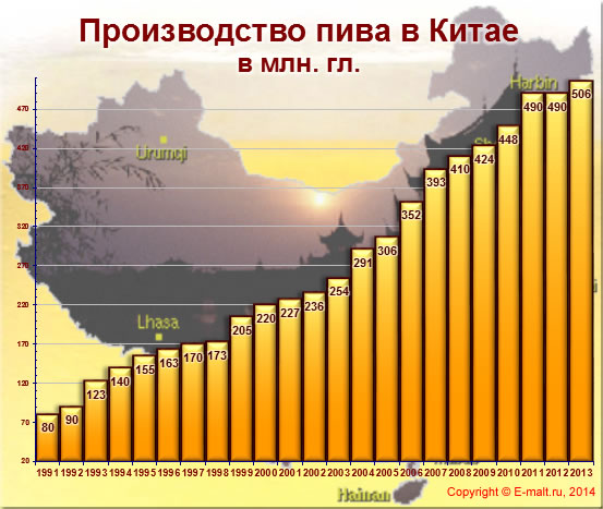 Производство пива в Китае 1991 - 2013 гг.