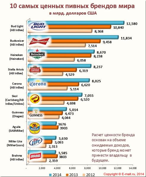10 самых ценных пивных брендов мира - 2014