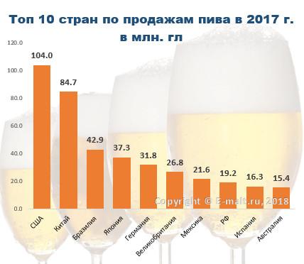 Топ 10 стран по продажам пива в 2017 г.