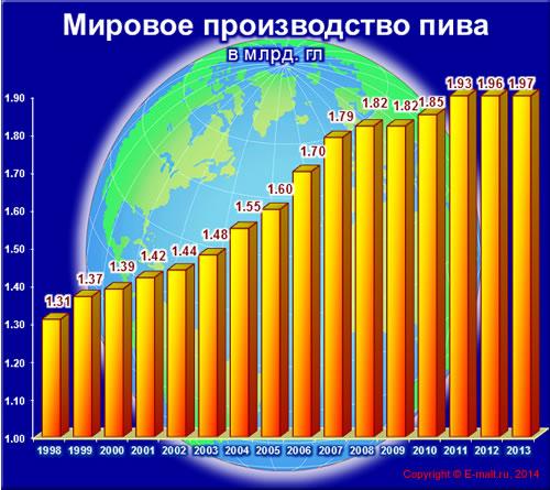 Мировое производство пива 1998 - 2013