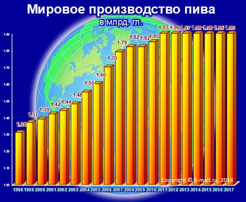 Мировое производство пива в 1998-2017 гг.
