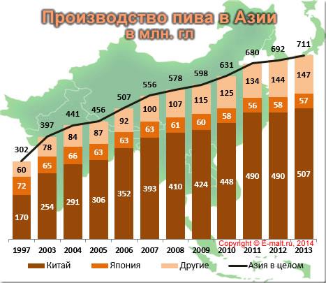 Производство пива в Азии 1997 - 2013