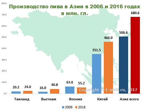 Производство пива в Азии в 2006 и 2016 годах