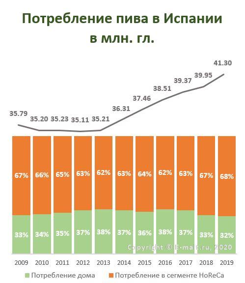 Потребление пива в Испании в 2009 - 2019 гг.