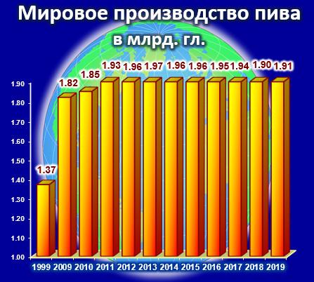 Мировое производство пива в 1999 - 2019 гг.