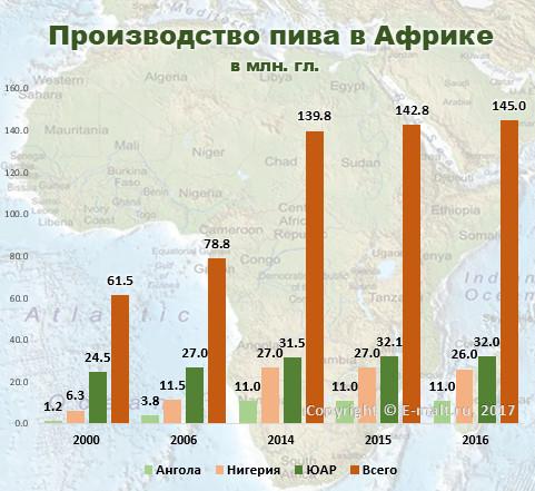 Производство пива в Африке в 2000 - 2016 гг.
