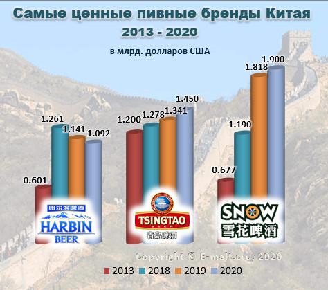 Cамые ценные пивные бренды Китая в 2013 - 2020 гг.