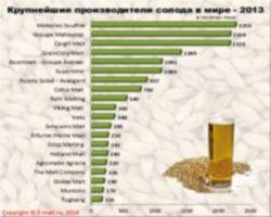 e-malt.ru:Крупнейшие производители солода в мире (январь 2014)